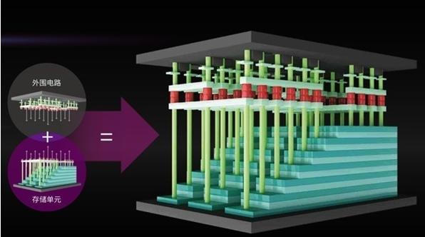 详细解读长江存储致钛SSD、3D NAND的故事
