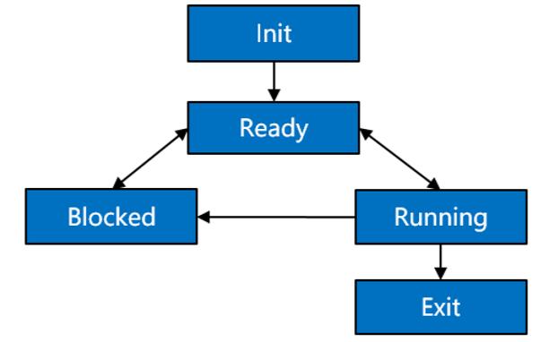 鸿蒙内核源码分析:task是内核调度的单元