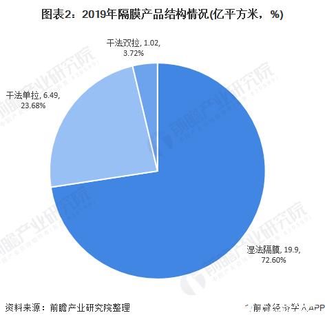图表2:2019年隔膜产品结构情况(亿平方米,%)