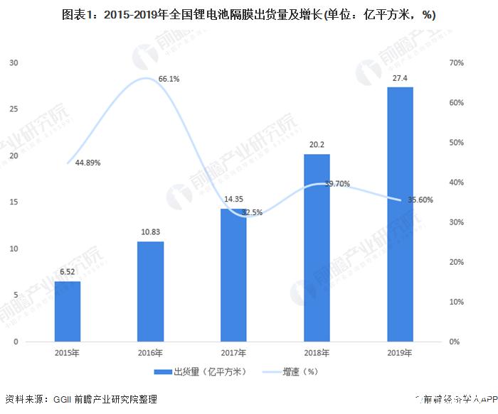全国锂电池隔膜出货量保持35%以上增长,成本进一步下降