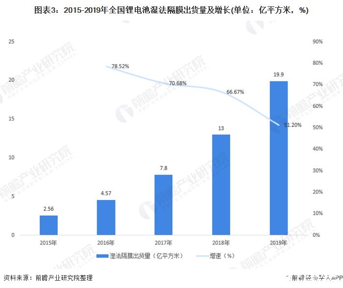 图表3:2015-2019年全国锂电池湿法隔膜出货量及增长(单位:亿平方米,%)