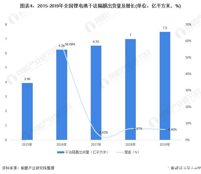 图表4:2015-2019年全国锂电池干法隔膜出货量及增长(单位:亿平方米,%)
