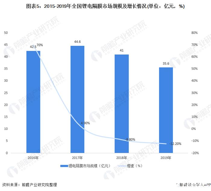 图表5:2015-2019年全国锂电隔膜市场规模及增长情况(单位:亿元,%)