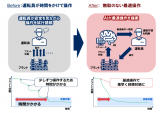 三井加作的工厂已经建立了一个操作支持系统