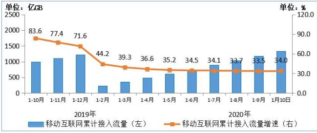 最新数据:我国4G用户数达12.96亿,占比为80.9%
