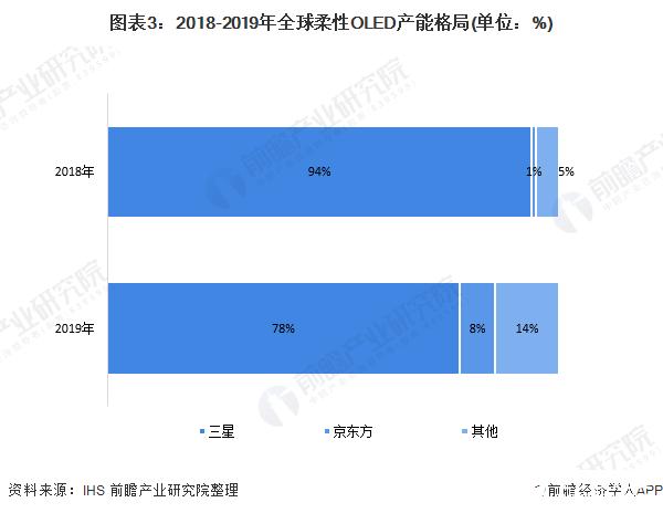 图表3:2018-2019年全球柔性OLED产能格局(单位:%)
