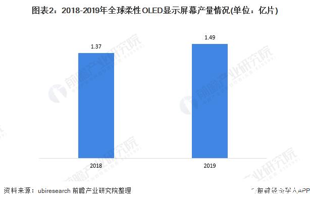 图表2:2018-2019年全球柔性OLED显示屏幕产量情况(单位:亿片)