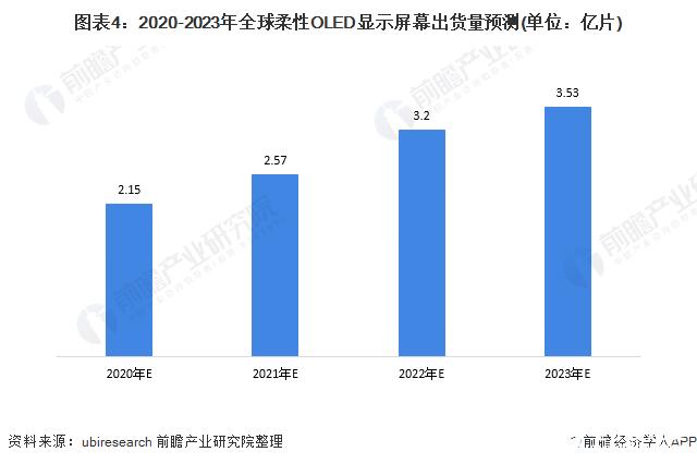 图表4:2020-2023年全球柔性OLED显示屏幕出货量预测(单位:亿片)