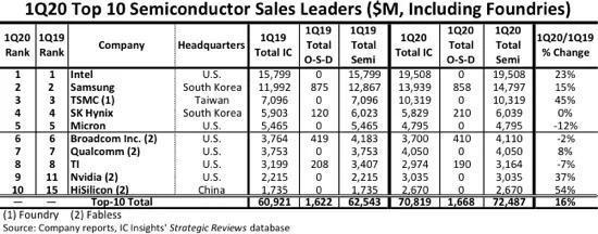 下一个国产高端芯片的标杆会是谁?