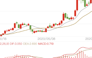 小米股价大涨,盘中最高涨幅8.02%