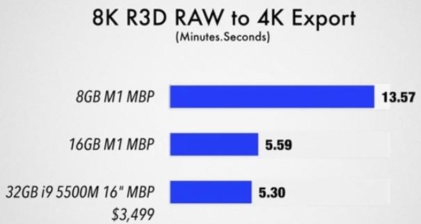 测试不同内存大小对M1处理器的影响