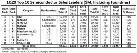 华为海思成为下一个国产高端芯片的标杆