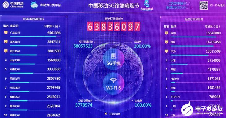 OPPO加快5G产品的迭代节奏,助力5G行业快速...