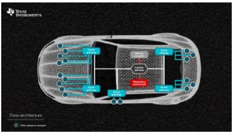 擁抱互聯:汽車網關如何提升駕駛體驗