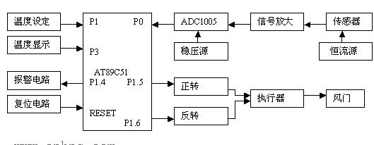 基于单片机和热电阻Cu5实现烤烟温度自动控制系统的设计