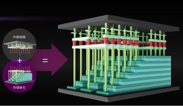 长江存储科普SSD、3D NAND的发展史
