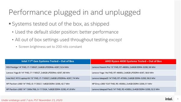 "Intel测试""炮轰""AMD:锐龙4000用电池时性能降幅显著"