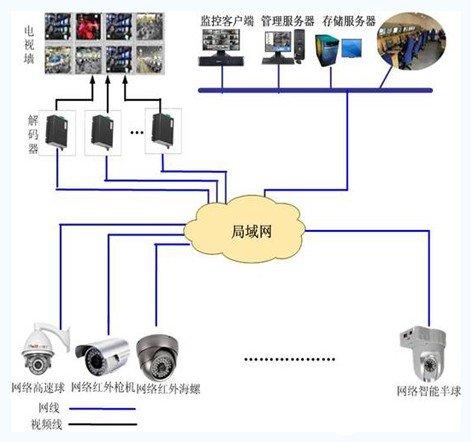 智能小区视频监控管理系统的结构组成和应用设计方案