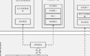 基于非接触式IC卡的门禁系统的设计与实现