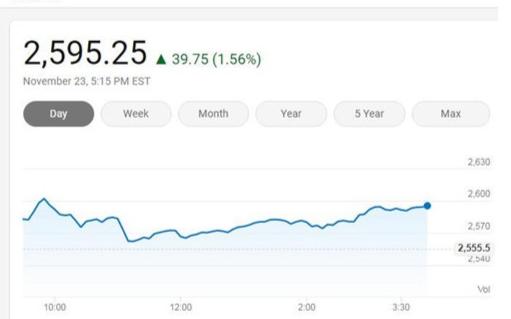 美国三大股指周一收高 费城半导体指数上涨1.56%