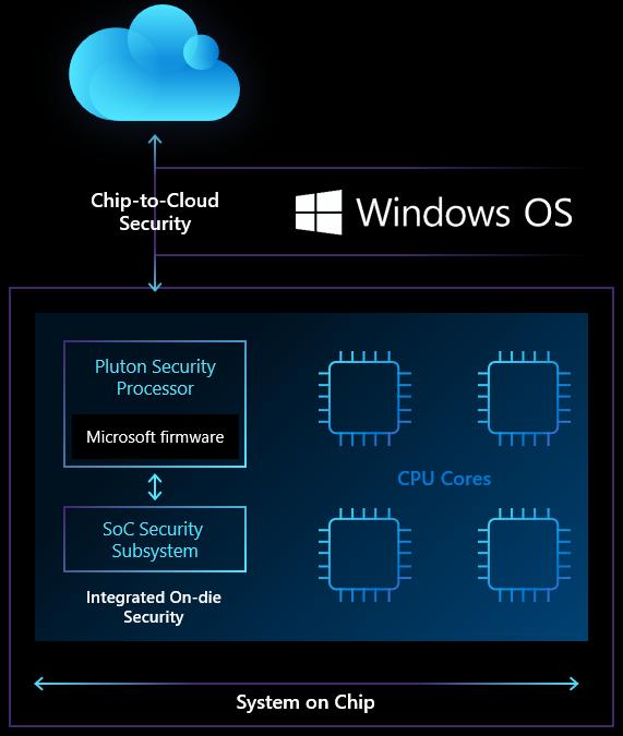 微软推出安全处理器 向AMD、英特尔和高通伸出橄榄枝