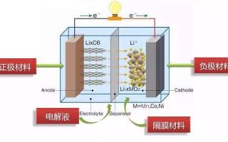 电瓶修复小知识,简单讲解关于充放电的知识