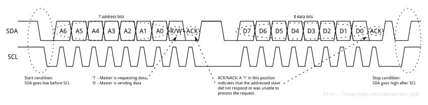 i2c通信的詳細講解