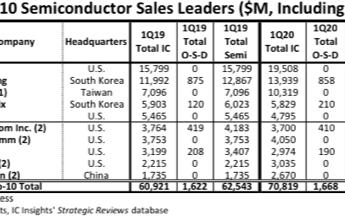 国内前10的芯片公司有哪些?