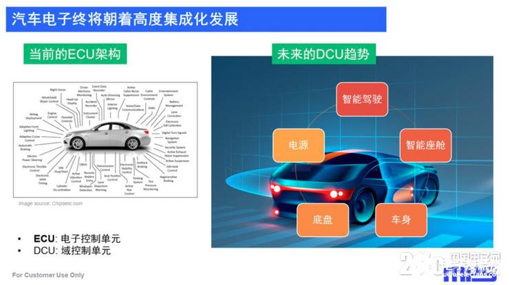 汽车电子和汽车电源IC在增强集成化,集成化方案帮助集成化市场