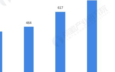 全球OLED出货量持续上涨,中国AMOLED出货量显著提升