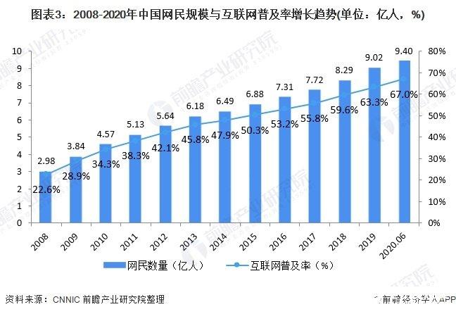 图表3:2008-2020年中国网民规模与互联网普及率增长趋势(单位:亿人,%)