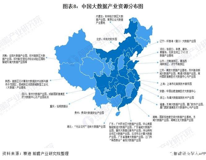 图表8:中国大数据产业资源分布图