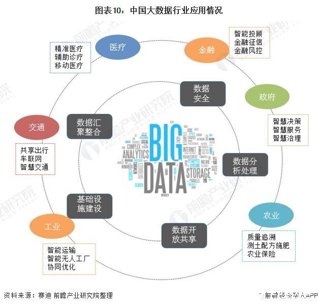图表10:中国大数据行业应用情况