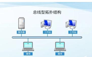 关于无线网络拓扑结构的简单分析