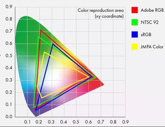 如何根据不同硬性指标选择显示器?