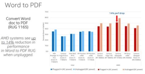 AMD如何用牺牲性能来换取电池续航时间?