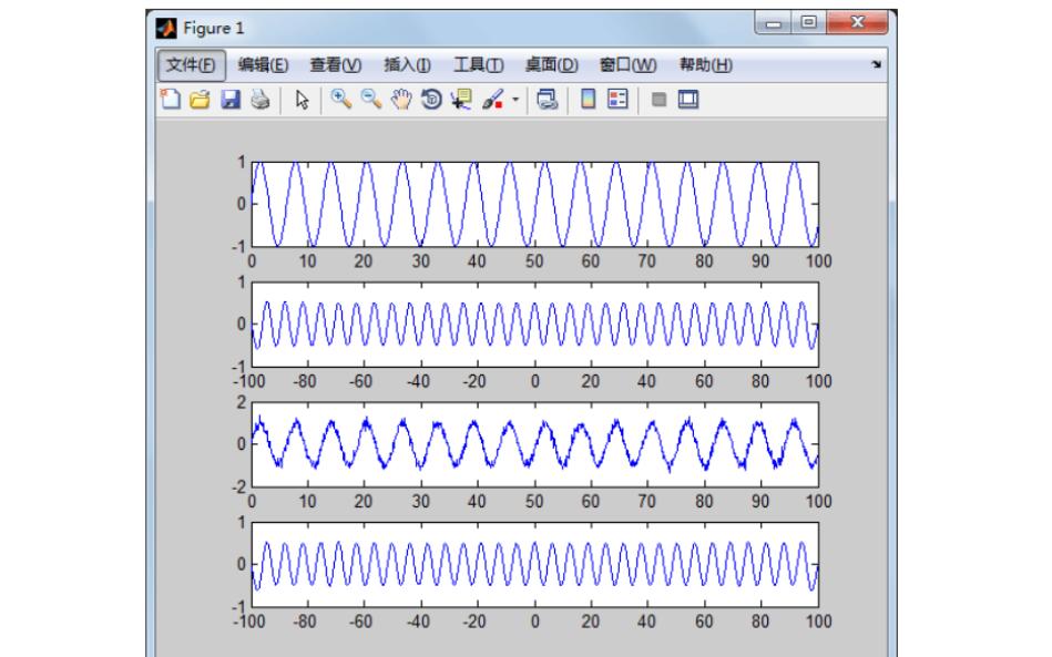MATLAB自相关编写及周期函数分析