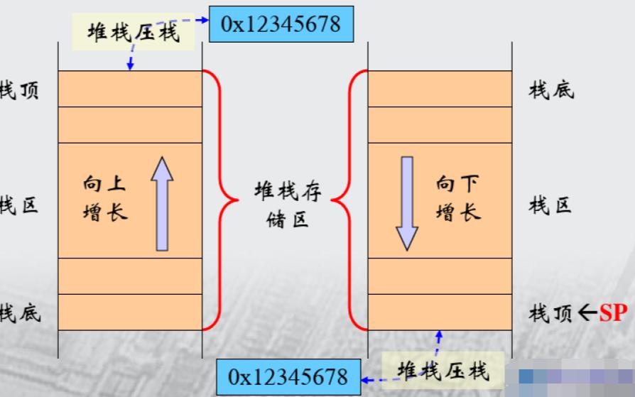 ARM处理器的寻址方式和指令集介绍