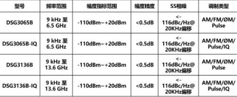 DSG3000B系列射频信号源的性能指标和主要特点分析