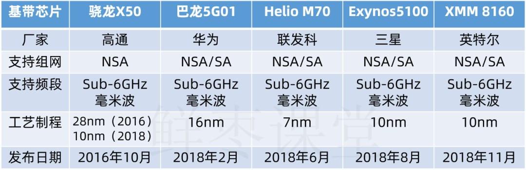 5G智能手机芯片简史