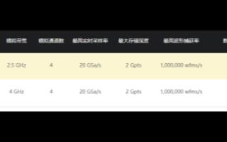 普源DS70000系列数字示波器的性能及特点分析
