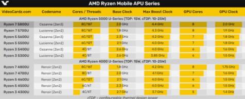 AMD有望在明年初發布銳龍5000H系列游戲本處理器