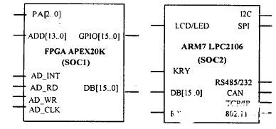基于APEX20K和ARM7 TDMI-S微处理器实现通用智能传感器IP核的设计