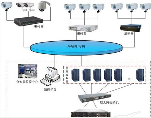 基于SkySANSS1500设备的视频监控存储方案的特点与实现