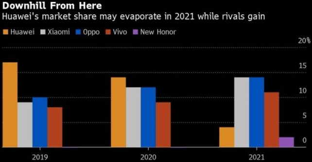 官方预测:华为2021年全球智能手机市场份额将下降至4%