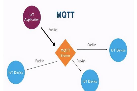 物联网传输协议MQTT的优势有哪些