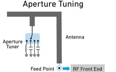 移動5G設備天線調諧的詳細資料講解PDF文件