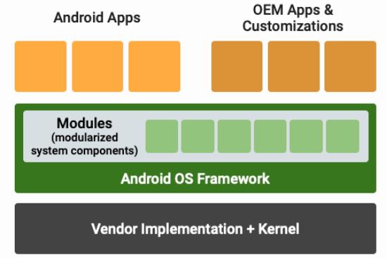 谷歌改善Android 12更新方式,ART可选升级