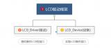 以SPI OLED驱动为例,LCD驱动框架详解