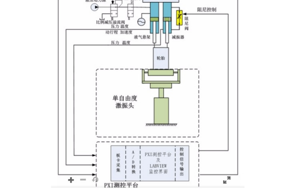 如何使用PXI平台实现主动悬架台架试验测控系统的方案概述